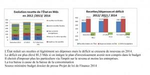 budget-bis