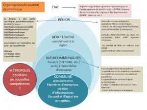 schéma-developpement éco