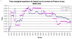 taux-marginal-superieur-irpp