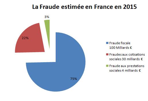 Fraude en France