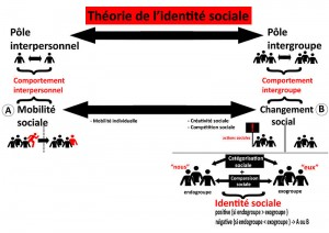 800px-schema_theorie_de_lidentite_sociale
