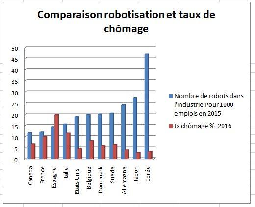 Faut-il taxer les robots ?