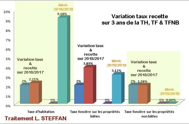 Albi : Comprendre la fiscalité municipale (1)