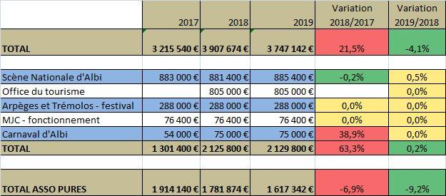 Albi : Comprendre la fiscalité municipale (5)