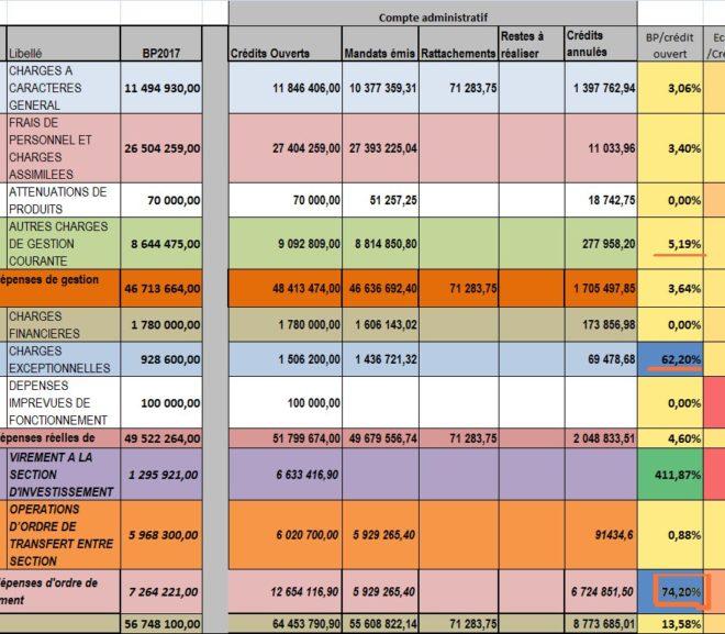 Albi : des écarts étonnants entre le budget primitif et le compte administratif