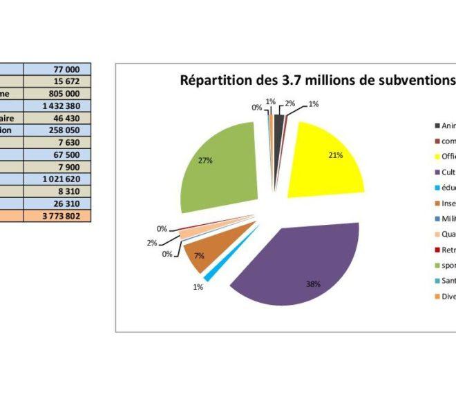 Albi : les subventions aux associations (compte 6574)